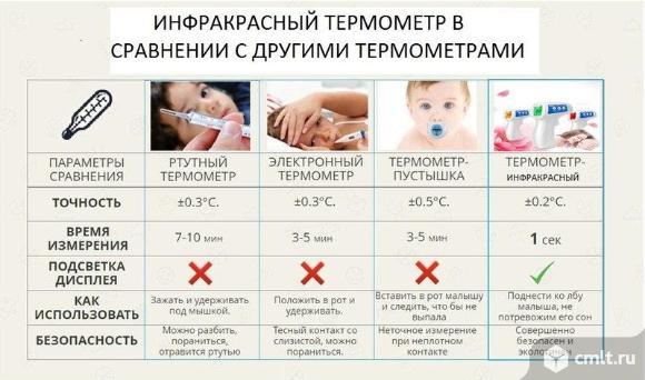 Термометр инфракрасный бесконтактный детский