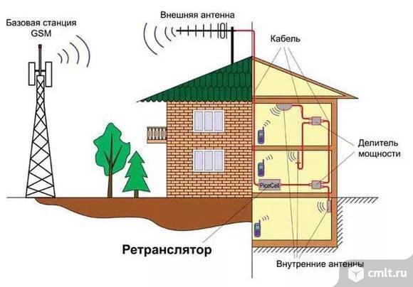 Усилитель сигнала GSM