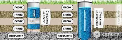 Бурение, ремонт скважин. Известняк. Промышленные скважины. Обустройство скважин, канализационных колодцев. Бурение в труднодоступных местах.